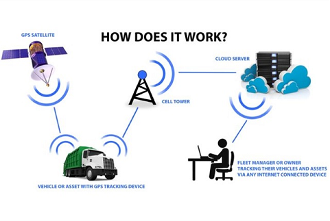 Digital Transformation In Vehicle Tracking Using Iot Bct