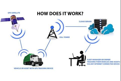 digital transformation in vehicle tracking using iot bct blog